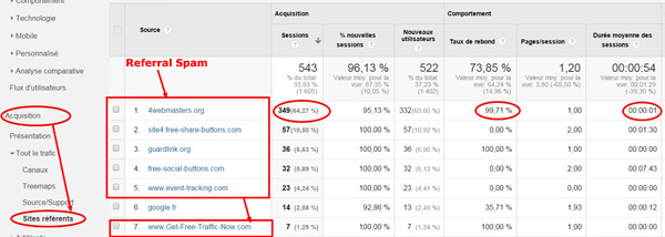 Le spam des sites référents dans Google Analytics